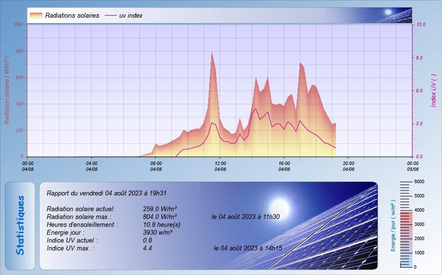 """L'image """"http://www.meteoamikuze.com/Graphweather/graph6.jpg"""" ne peut être affichée, car elle contient des erreurs."""